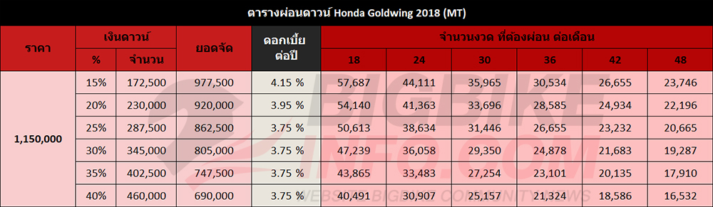 ตารางผ่อนดาวน์ Honda Goldwing 2018 (MT)