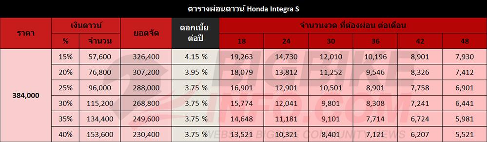 ตารางผ่อนดาวน์ Honda Integra S