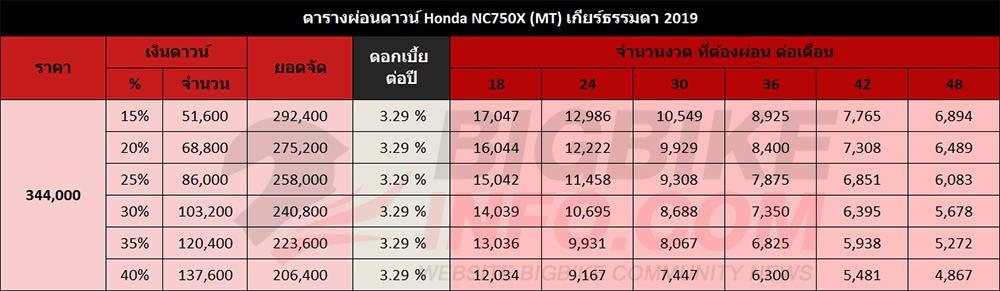 ตารางผ่อนดาวน์ Honda NC750X (MT) เกียร์ธรรมดา 2019