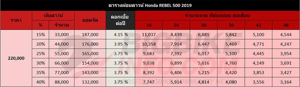 ตารางผ่อนดาวน์ Honda REBEL 500 2019