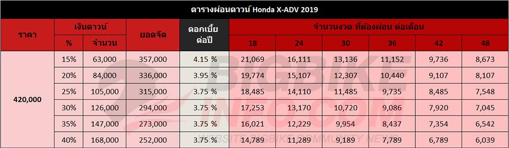 ตารางผ่อนดาวน์ Honda X-ADV 2019