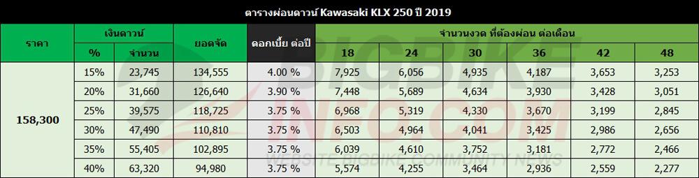 ตารางผ่อนดาวน์ Kawasaki KLX 250 ปี 2019