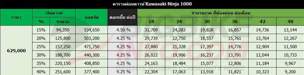 ตารางผ่อนดาวน์ Kawasaki Ninja 1000 (ราคาเก่า)