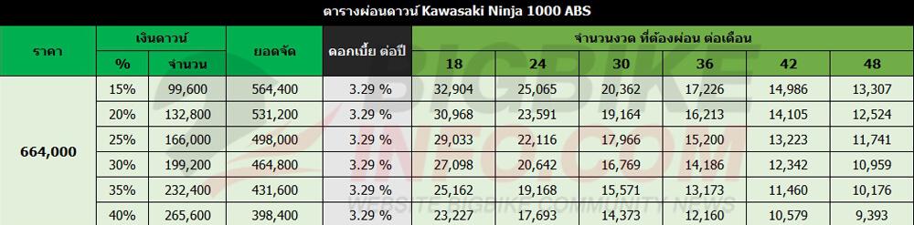 ตารางผ่อนดาวน์ Kawasaki Ninja 1000 ABS (ราคาใหม่)