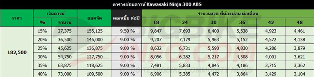 ตารางผ่อนดาวน์ Kawasaki Ninja 300 ABS