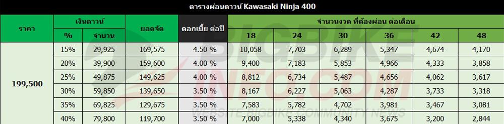 ตารางผ่อนดาวน์ Kawasaki Ninja 400