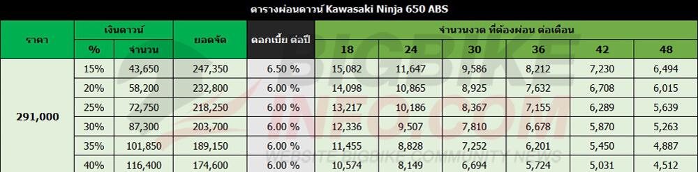 ตารางผ่อนดาวน์ คาวาซากิ นินจา 650 (โฉมเก่าต่ำกว่าปี 2016)