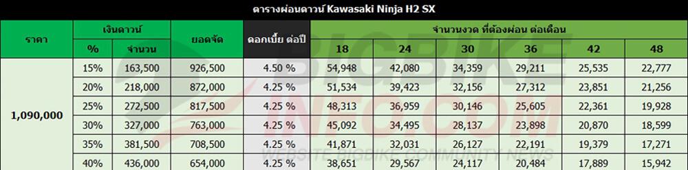ตารางผ่อนดาวน์ Kawasaki Ninja H2 SX