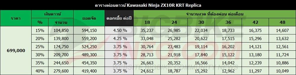 ตารางผ่อนดาวน์ Kawasaki Ninja ZX10R KRT Replica 2018
