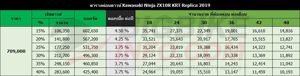 ตารางผ่อนดาวน์ Kawasaki Ninja ZX10R KRT Replica 2019
