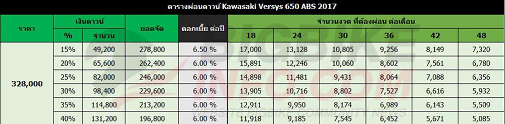 ตารางผ่อนดาวน์ คาวาซากิ เวอซิส เอสอี ปี 2017 (สีเขียว)
