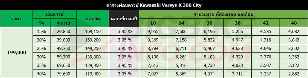 ตารางผ่อนดาวน์ Kawasaki Versys-X 300 City