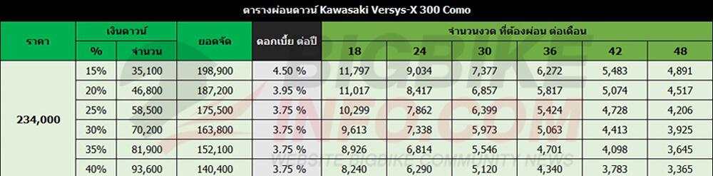 ตารางผ่อนดาวน์ Kawasaki Versys-X 300 Como