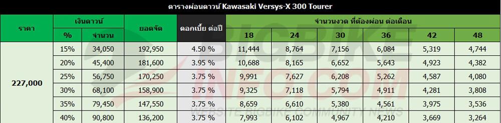 ตารางผ่อนดาวน์ Kawasaki Versys-X 300 Tourer