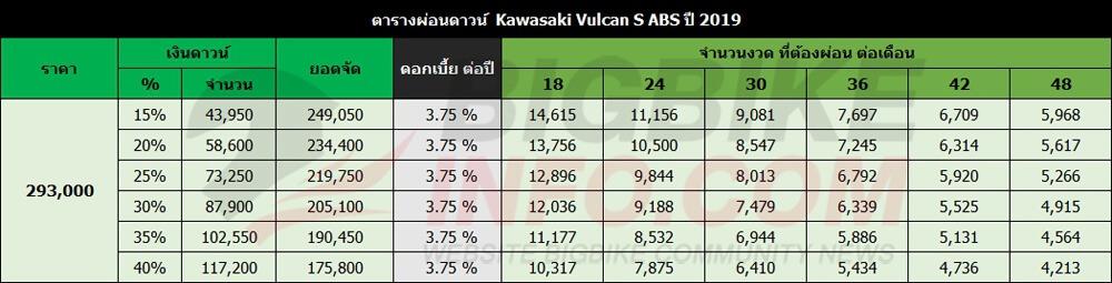ตารางผ่อนดาวน์ Kawasaki Vulcan S ABS ปี 2019