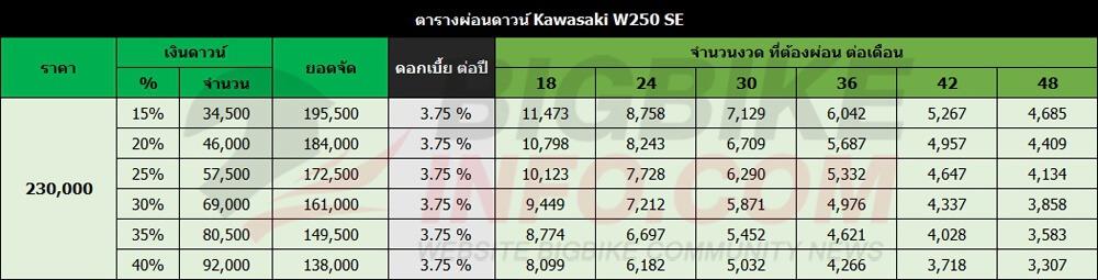 ตารางผ่อนดาวน์ Kawasaki W250 SE