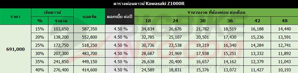ตารางผ่อนดาวน์ Kawasaki Z1000R