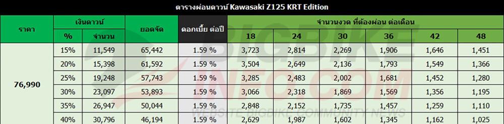 ตารางผ่อนดาวน์ Kawasaki Z125 KRT Edition