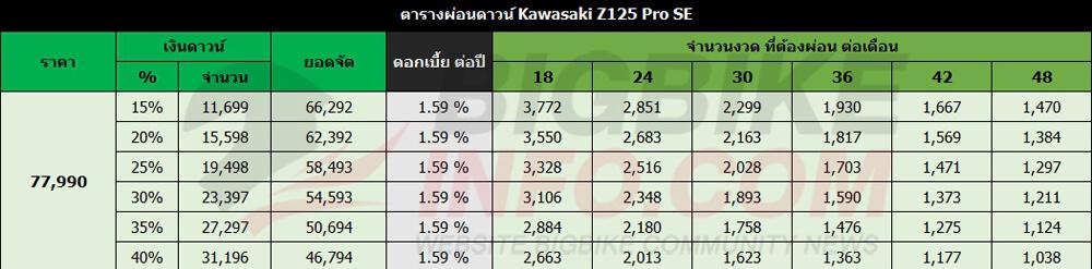 ตารางผ่อนดาวน์ Kawasaki Z125 Pro SE