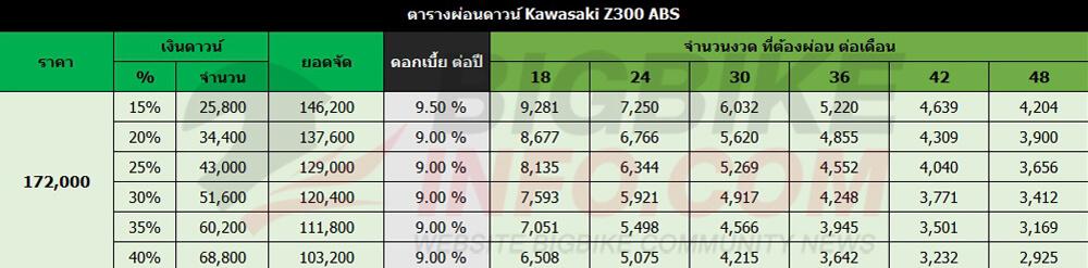 ตารางผ่อนดาวน์ Kawasaki Z300 ABS (ราคาเก่า)