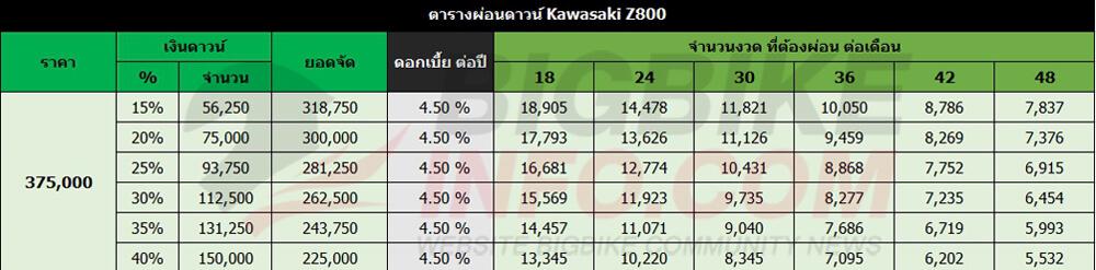 ตารางผ่อนดาวน์ คาวาซากิ แซด800 (เลิกจำหน่ายในไทยแล้ว)