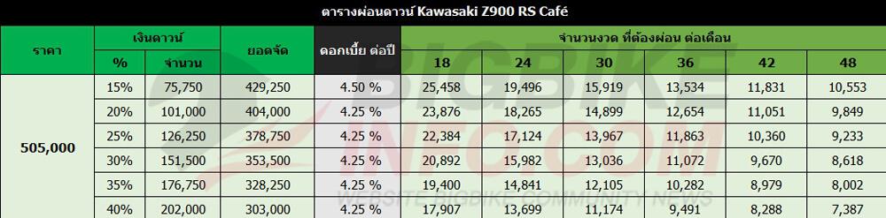 ตารางผ่อนดาวน์ Kawasaki Z900 RS Cafe