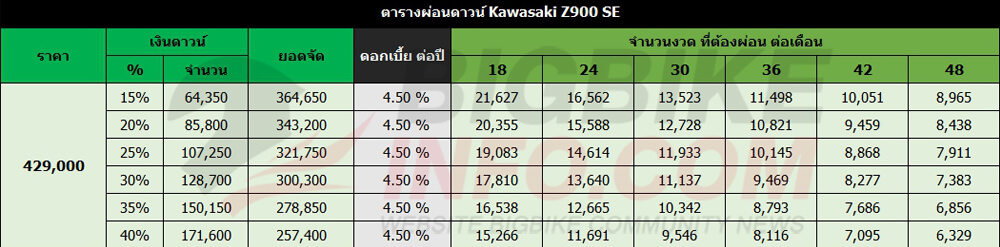 ตารางผ่อนดาวน์ Kawasaki Z900 SE