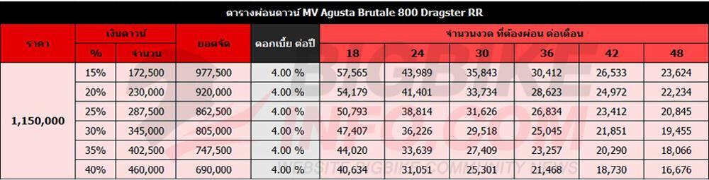 ตารางผ่อนดาวน์ MV Agusta Brutale 800 Dragster RR