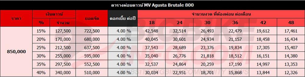 ตารางผ่อนดาวน์ MV Agusta Brutale 800