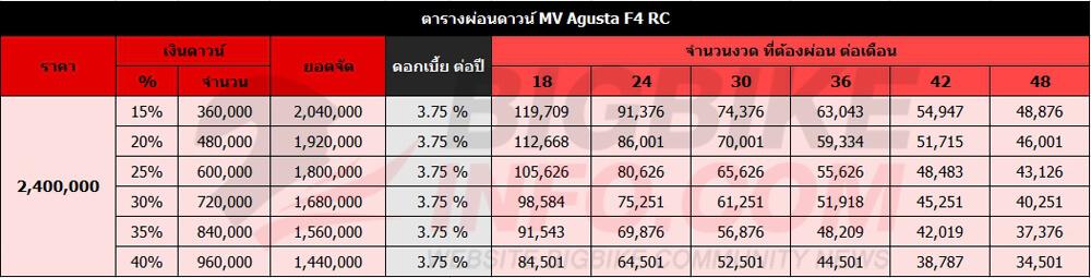 ตารางผ่อนดาวน์ MV Agusta F4 RC