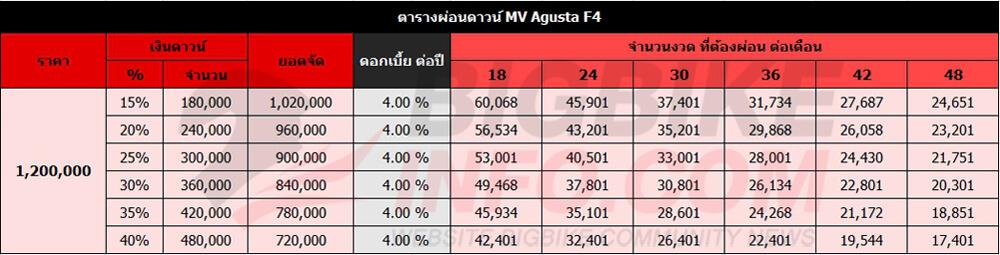ตารางผ่อนดาวน์ MV Agusta F4