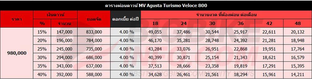 ตารางผ่อนดาวน์ MV Agusta Turismo Veloce 800