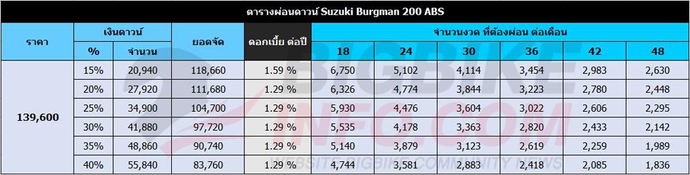 ตารางผ่อนดาวน์ Suzuki Burgman 200 ABS