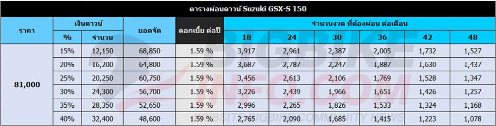 ตารางผ่อนดาวน์ Suzuki GSX-S 150