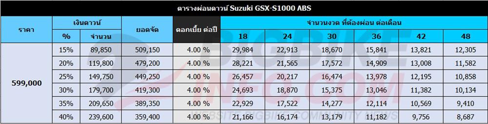 ตารางผ่อนดาวน์ Suzuki GSX-S1000 ABS