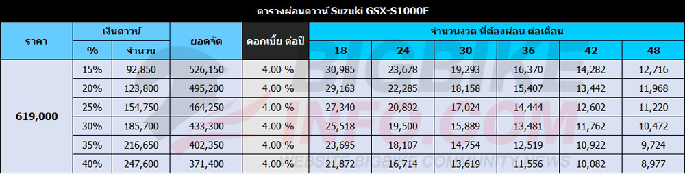 ตารางผ่อนดาวน์ Suzuki GSX-S1000F