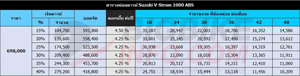 ตารางผ่อนดาวน์ Suzuki V-Strom 1000 ABS (ราคาเดิม)