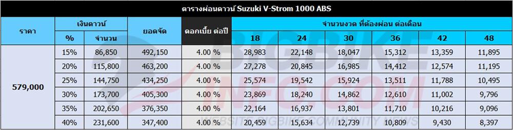 ตารางผ่อนดาวน์ Suzuki V-Strom 1000 ABS