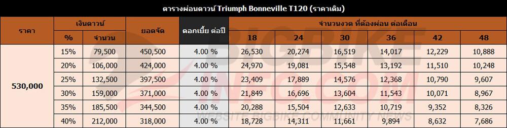 ตารางผ่อนดาวน์ Triumph Bonneville T120 (ราคาเดิม)