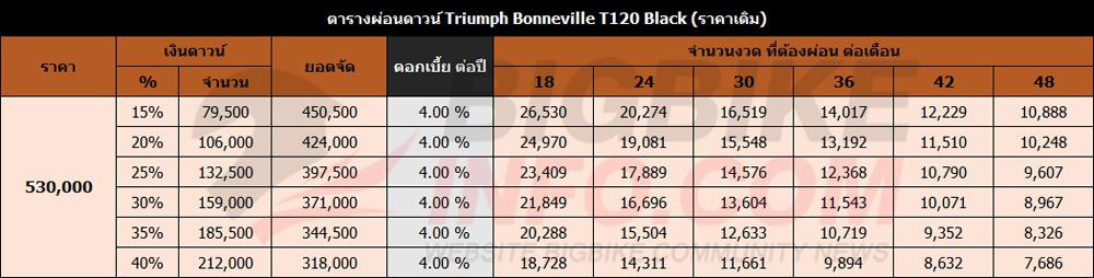ตารางผ่อนดาวน์ Triumph Bonneville T120 Black (ราคาเดิม)