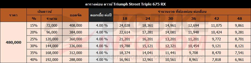 ตารางผ่อนดาวน์ Triumph Street Triple 675 RX