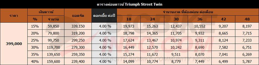 ตารางผ่อนดาวน์ Triumph Street Twin
