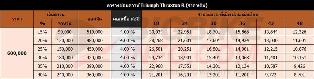 ตารางผ่อนดาวน์ Triumph Thruxton R (ราคาเดิม)