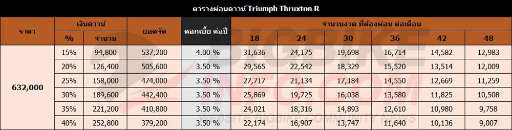 ตารางผ่อนดาวน์ Triumph Thruxton R