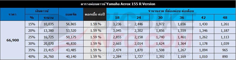 ตารางผ่อนดาวน์ Yamaha Aerox 155 R Version