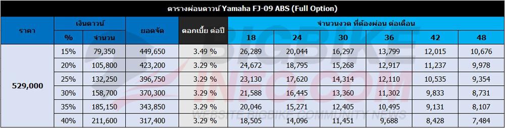 ตารางผ่อนดาวน์ Yamaha FJ-09 ABS (Full Option)