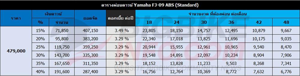 ตารางผ่อนดาวน์ Yamaha FJ-09 ABS (Standard)