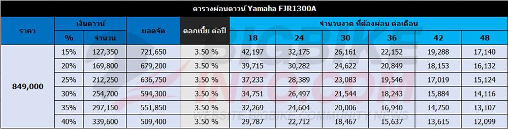 ตารางผ่อนดาวน์ Yamaha FJR1300A