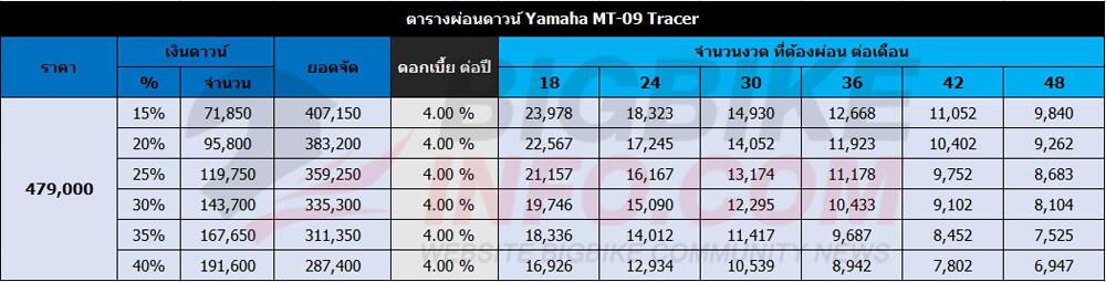 ตารางผ่อนดาวน์ Yamaha MT-09 Tracer