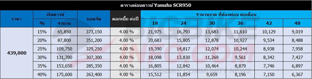 ตารางผ่อนดาวน์ Yamaha SCR950